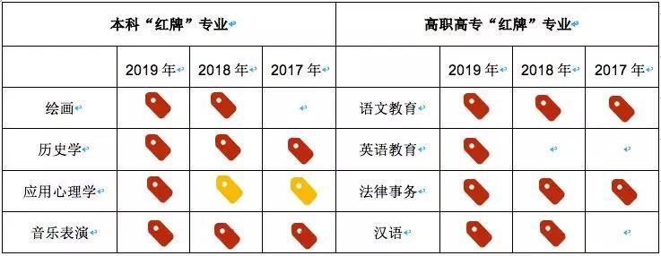 2019年就业报告出炉!这3个专业连续三年红牌就业率,谨慎选择!