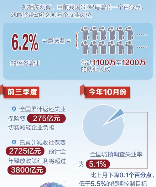 今年稳就业目标提前交卷前10月城镇新增就业1193万人