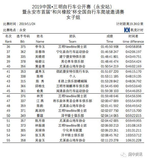 2019中国 三明自行车公开赛 永安站 成绩公布图片 88869 578x629