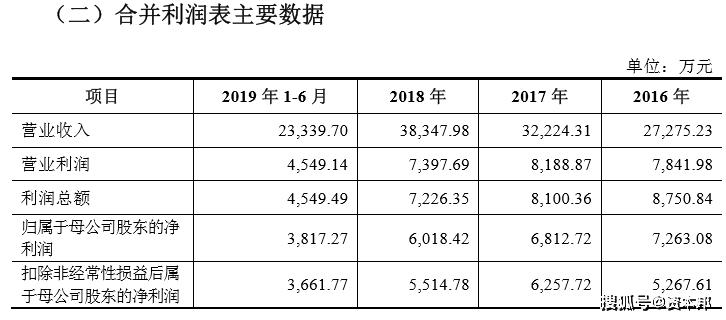 陕西天然气供应商美能能源拟A股IPO,近两年盈利持续下滑