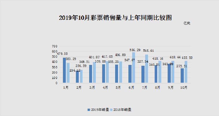 <b>消防宣传语10月份全国共销售彩票275.51亿元 同比</b>