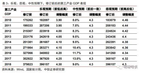 GDP能统计准吗_一季度GDP数据将公布 定向降准正式落地
