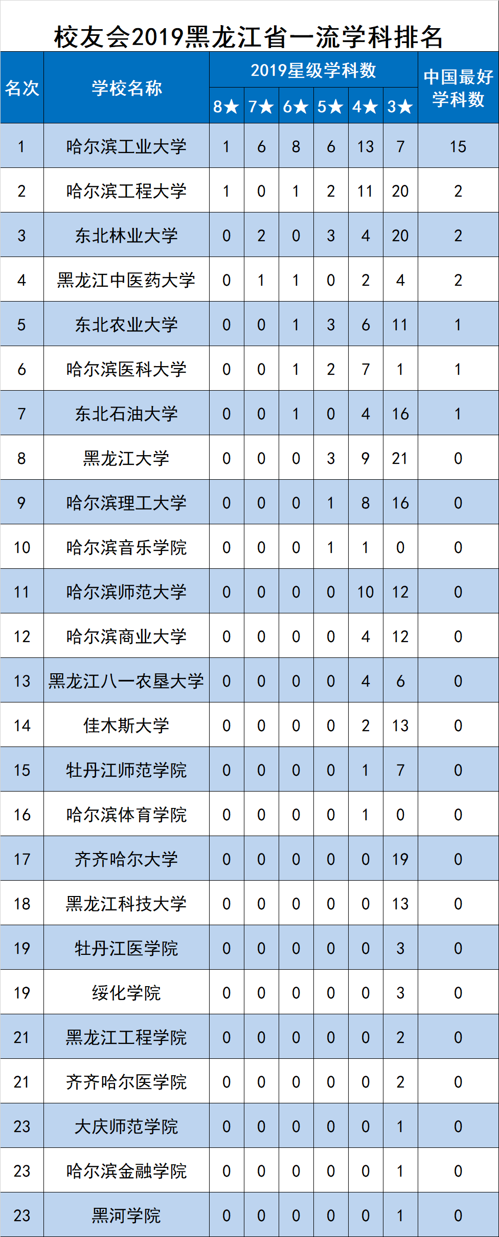 校友会2019黑龙江省一流学科排名,哈尔滨工业大学第一