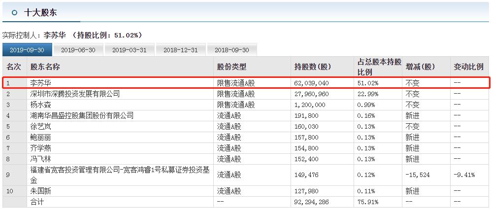 p2p传输三个月跌近15%,美芝股份董事长倡议员工