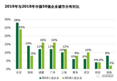 成都高新区2021年gdp总量_增长8.3 2020年成都高新区GDP突破2400亿元