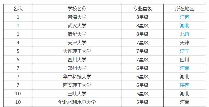 水利专业大学排名_华北水利水电大学