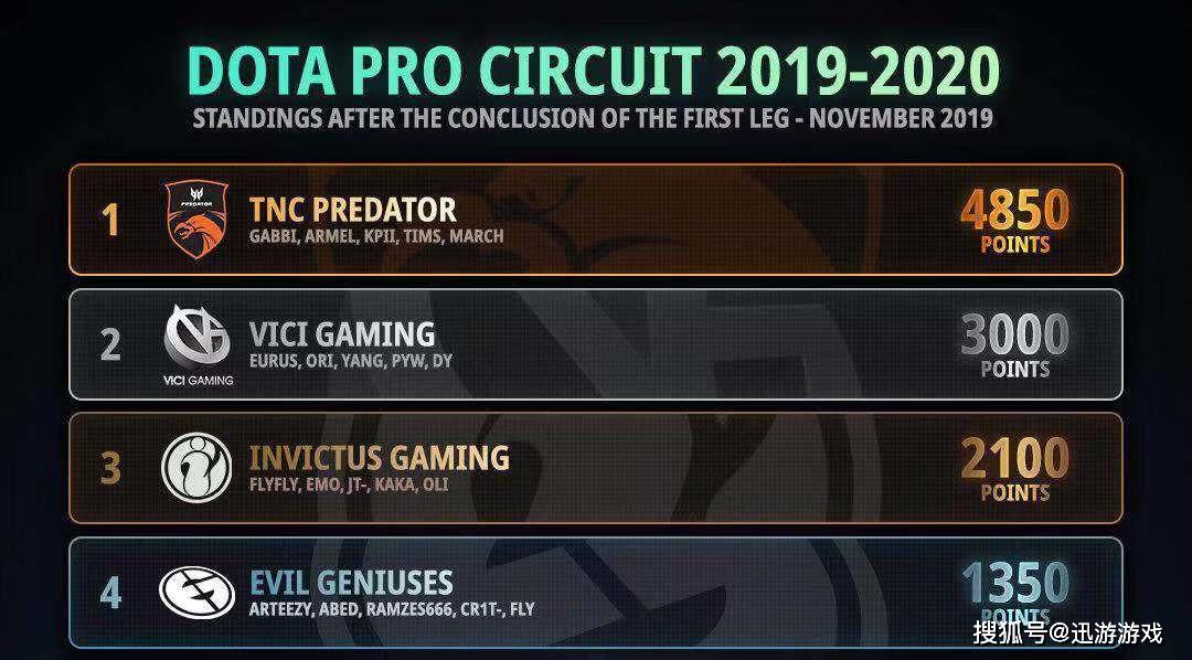 DOTA2:Ti10积分榜,两支中国队伍进军Ti10!TNC成版本最后霸主