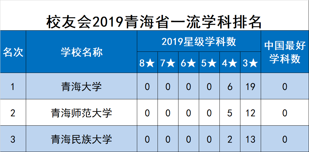 校友会2019青海省一流学科排名,青海大学第一