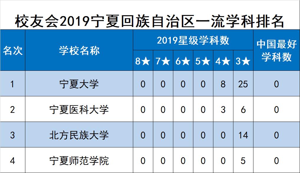 校友会2019宁夏回族自治区一流学科排名,宁夏大学第一
