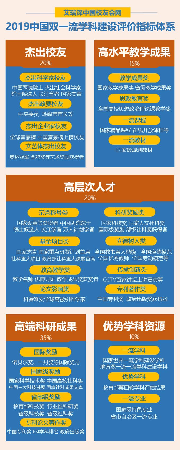 校友会2019湖南省一流学科排名,中南大学第一