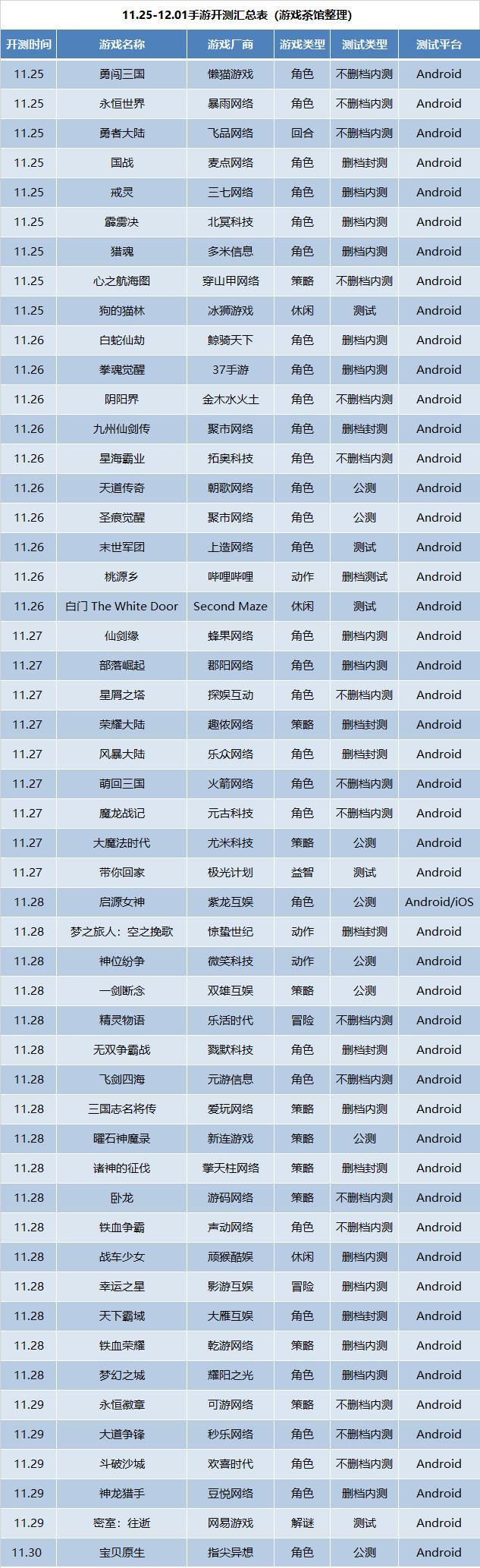 新游开测表:11月第4周51款手游开测汇总_游戏