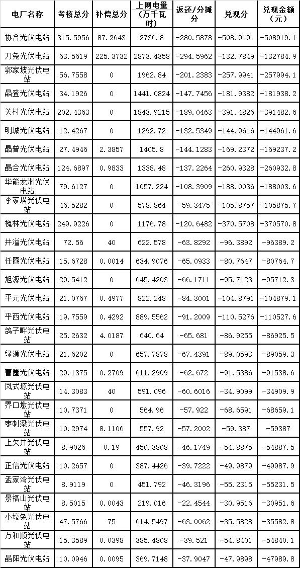 "window安全警报7月陕西电网""两个细则""考核补偿"