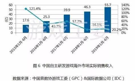 回望2019:中国游戏产业迎来新转变_移动