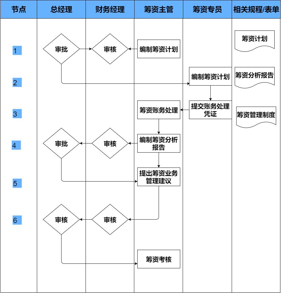 流程图模板,总有一款是你想要的-51COOE的博客-51CTO博客