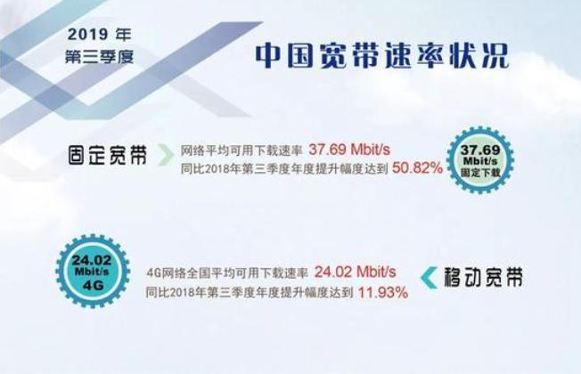互联网应用呈现快速发展势头,中国固定和移动宽带网...