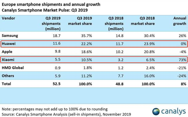 2019年Q3季度中国手机品牌拿下欧洲市场三分之...