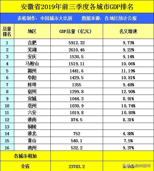 2019滁州一季度经济总量图_安徽滁州经济