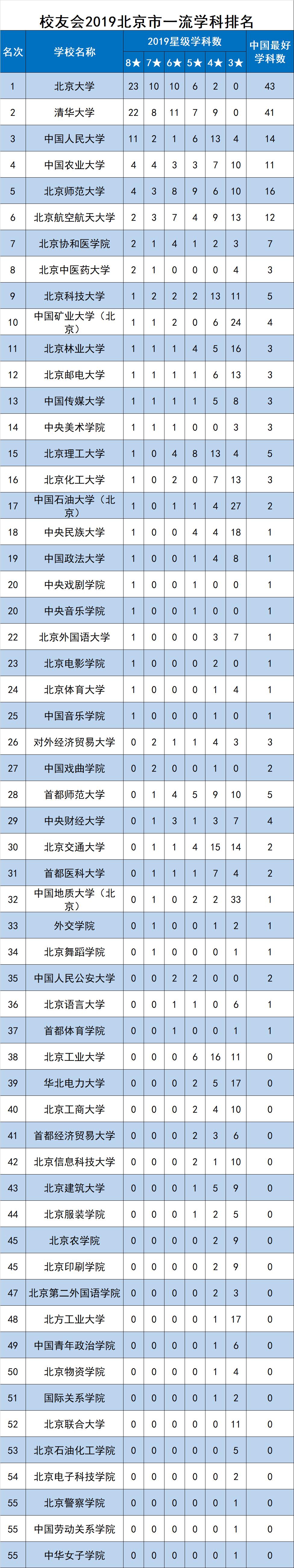 校友会2019北京市一流学科排名,北京大学第一