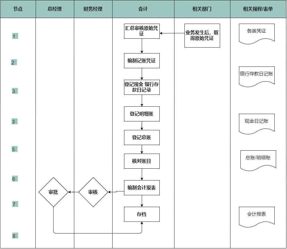 程序设计流程图模板_学习啦在线学习网