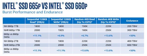 <b>Intel神技给QLC续命 寿命延长50%</b>