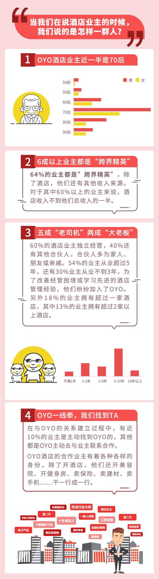 OYO酒店发布业内首份《中国单体酒店业主大数