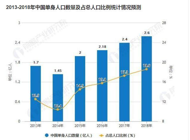 单身人口数量_中国人口数量变化图