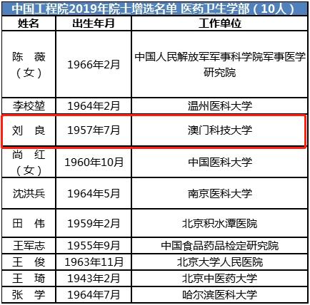 汉寿老乡刘良增选为中国工程院院士系澳门科技大学校长