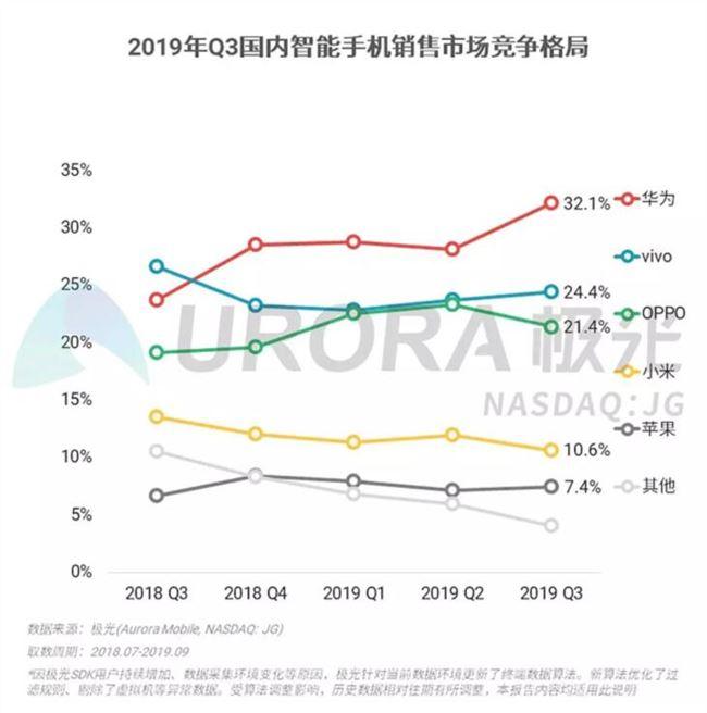 2019年第三季度华为销量最高,华为Mate30...