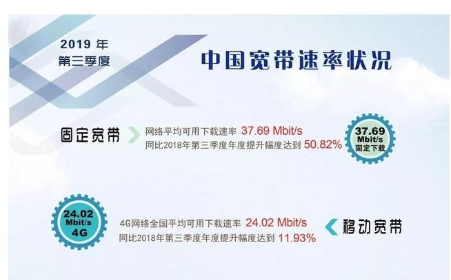 运营商最新4G网速排名:中国移动第二,电信低于全国平均值成垫底