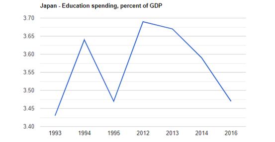 日本GDP占美国GDP比例_日本gdp到达美国70