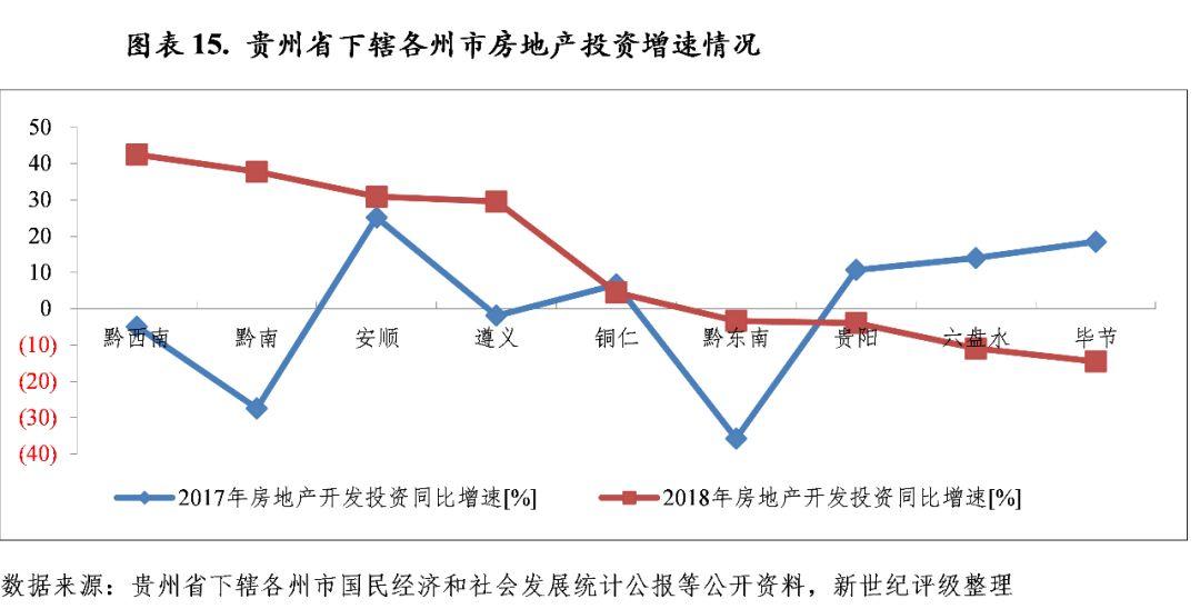 贵州下辖各市经济总量排名_贵州现代经济学校图片