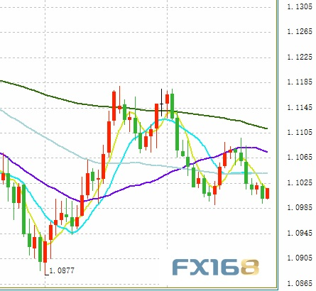 <b>今夜小心全球突发波动!欧元、日元、黄金及原油最新短线操作建议</b>