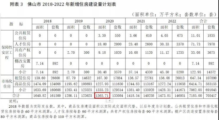 大事件!明年将建1365万㎡住房,未来3年佛山还...