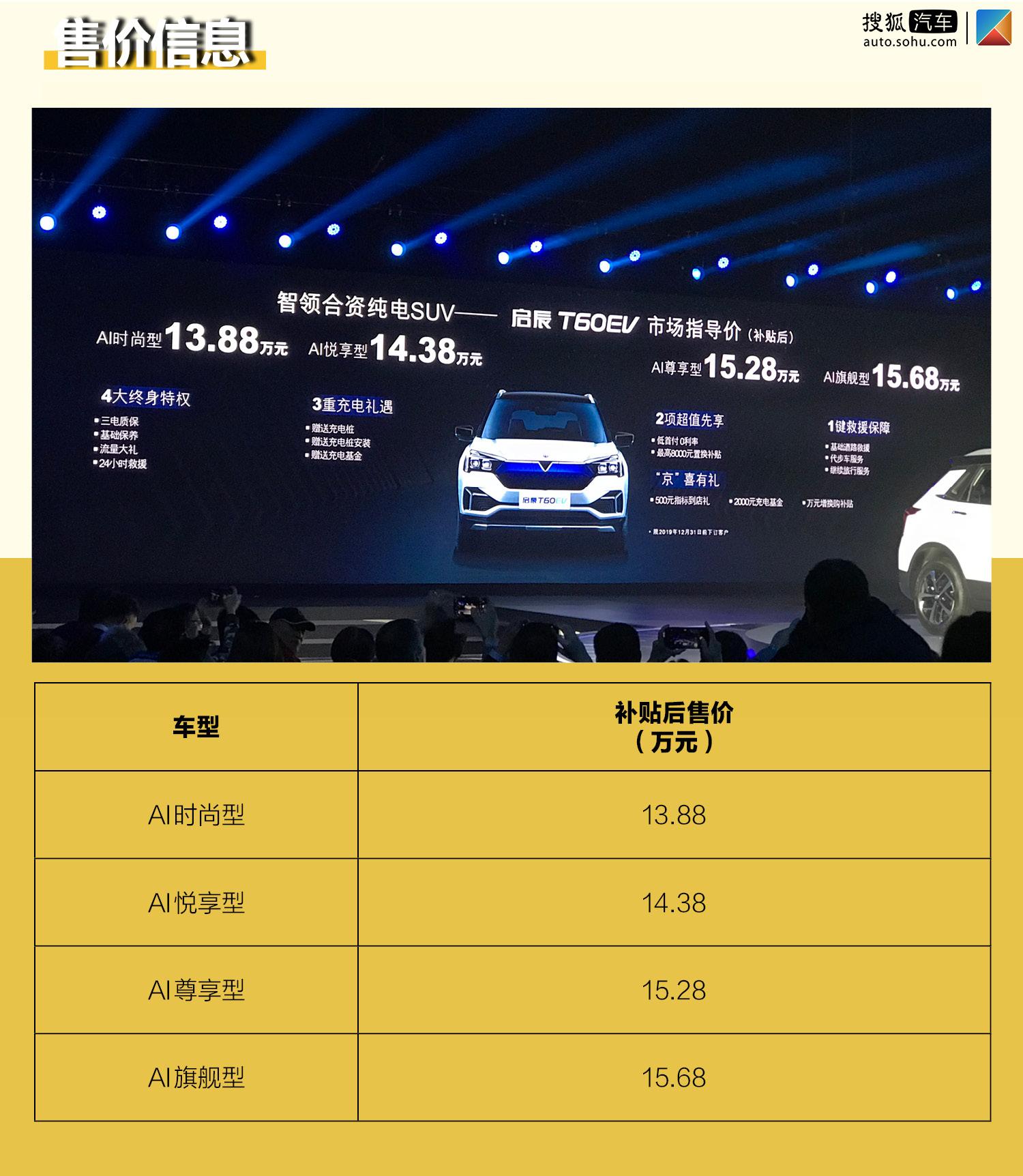 补贴后售价13.88-15.68万元 东风启辰T60EV正式上市(第1页) -