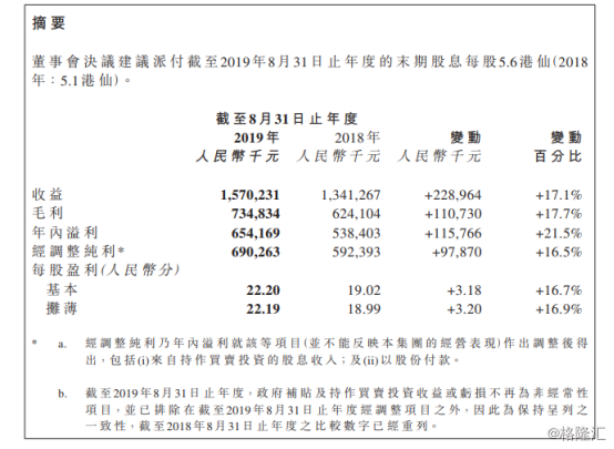 纯利同比增21%、股价大涨15%,枫叶教育(01317.HK)扫除入学增速放缓的阴霾?