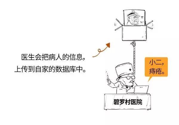 区块的原理_区块链的工作原理