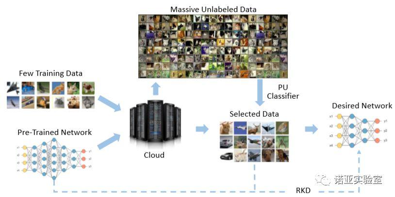 视频   NeurIPS 2019分享:华为诺亚方舟提出基于少量数据的神经网络模型压缩技术_样本