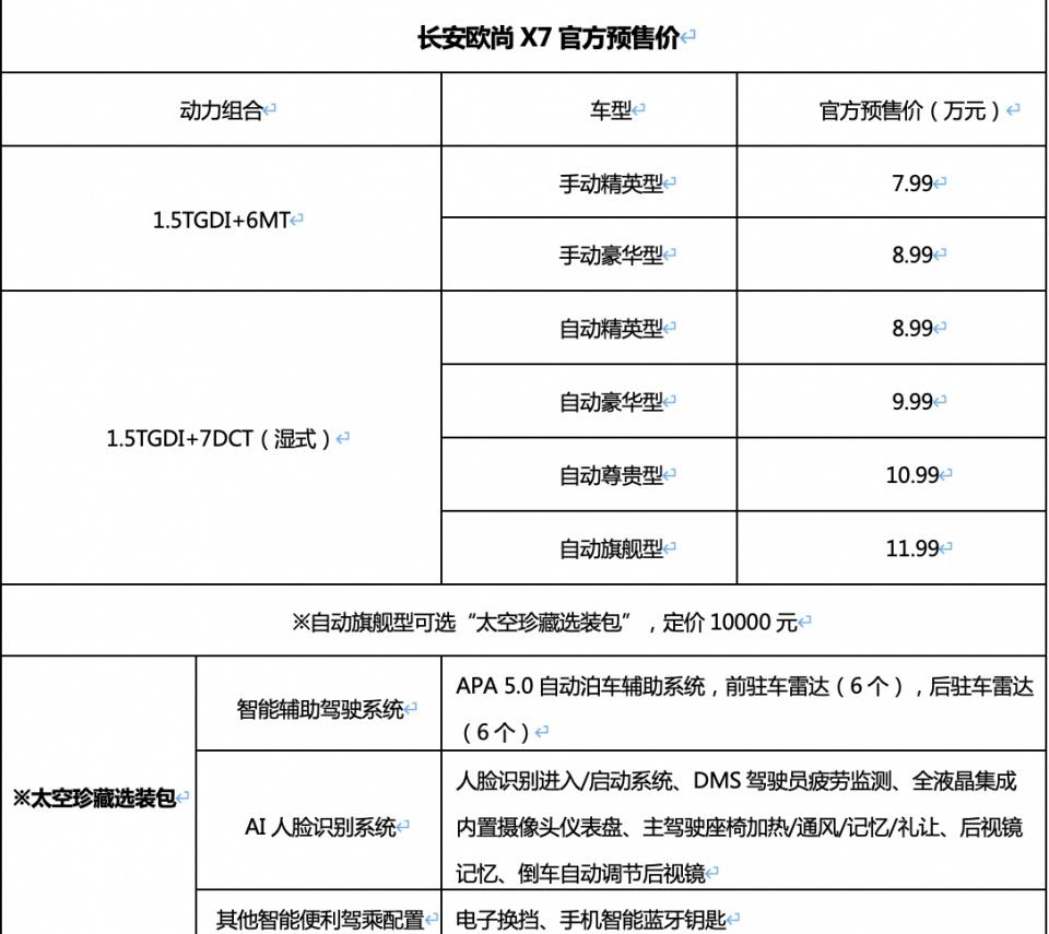 """預售價7.99萬起,新晉""""緊湊型SUV攪局者""""長安歐尚X7正式預售"""