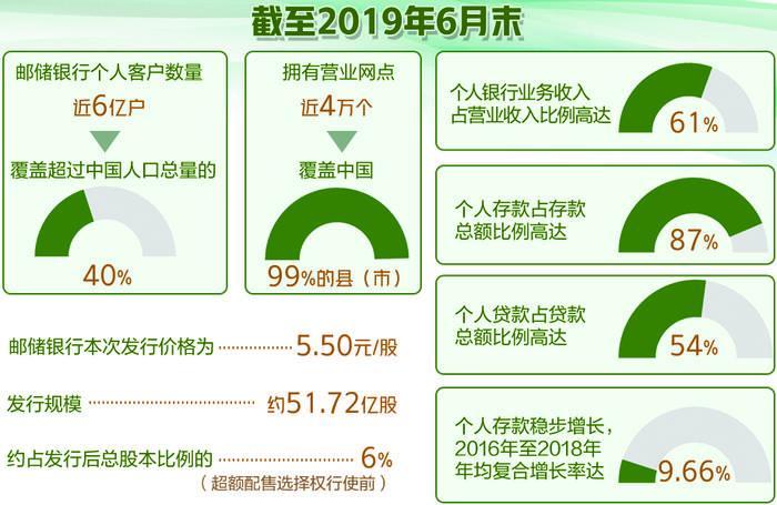"""11月28日A股IPO申购——邮储银行引入""""绿鞋""""稳定股价_配售"""