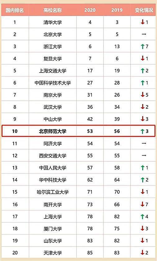 亚洲大学排名_世界排名前100的大学