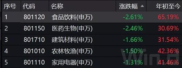 """千亿市值蒸发!茅台跳水面临""""六连阴"""",竟是这个消息惹的祸_行业"""