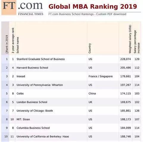 2019年美国mba排行榜_2014全球MBA排名 美国继续称霸