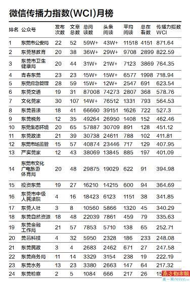 东莞市属部门公众号10月榜单出炉,公众号热度断崖式下跌!
