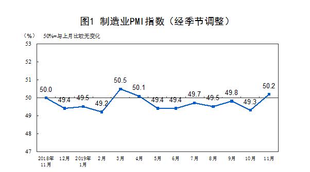 飚车世界会员中心11月制造业PMI升至50.2% 重点行业