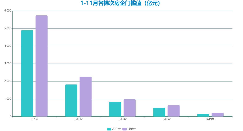 11月中国房地产企业销售金额TOP100