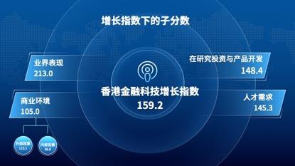 索信达与香港大学联合推出首个香港地区金融科技发展趋势指数_Hong