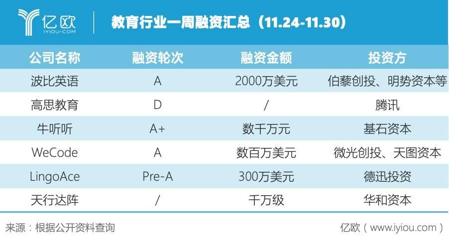 一周回顾丨教育行业大事件(11.24-11.30)