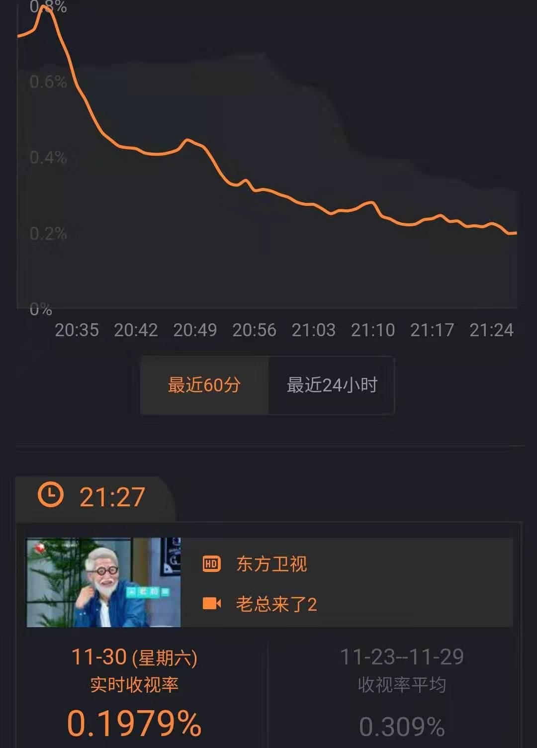东方卫视《老总来了》太难了,收视率持续走跌,李诞一人苦撑看点