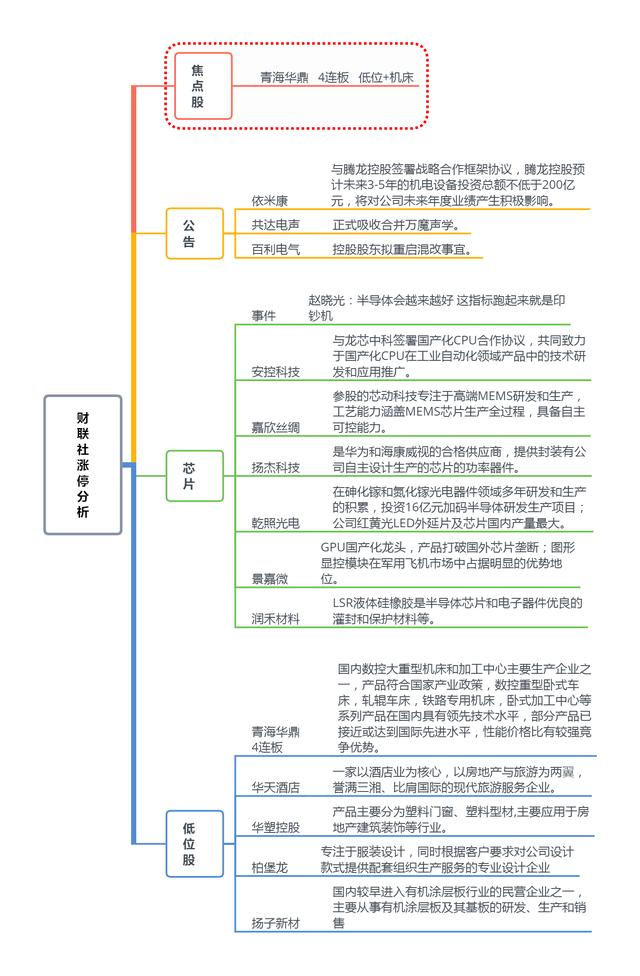尊享e生「财联社午报」科技股做多