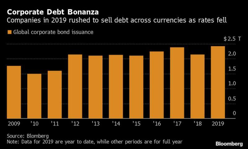 投资者的威胁来了--全球债券销售额达2.44万亿美元创历史新高!